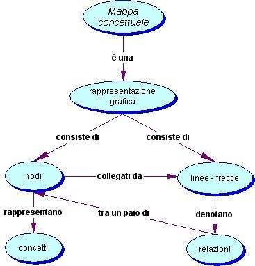 esempio di mappa concettuale