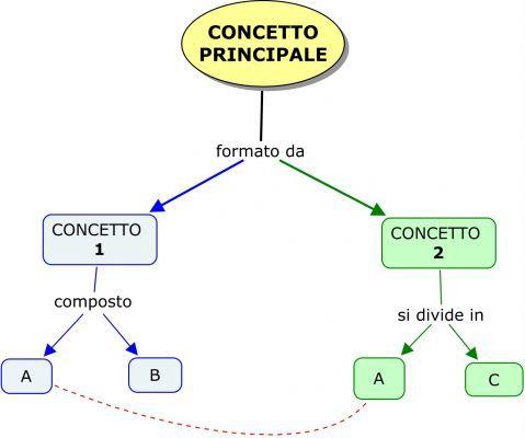 come fare mappa concettuale
