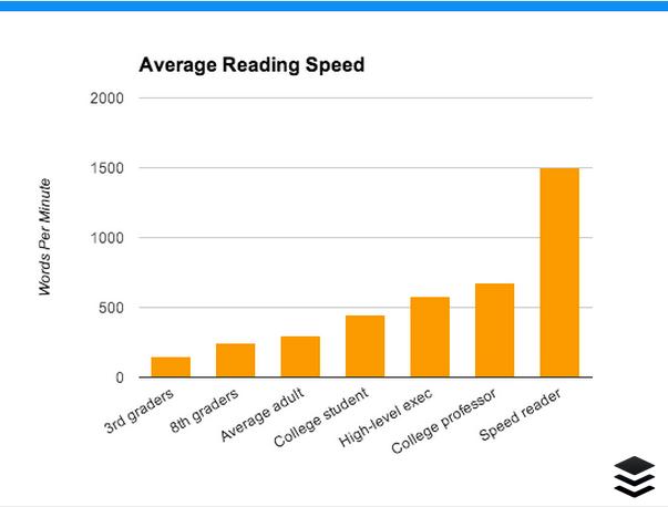 tecnica di lettura veloce